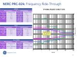 nerc prc 024 frequency ride through