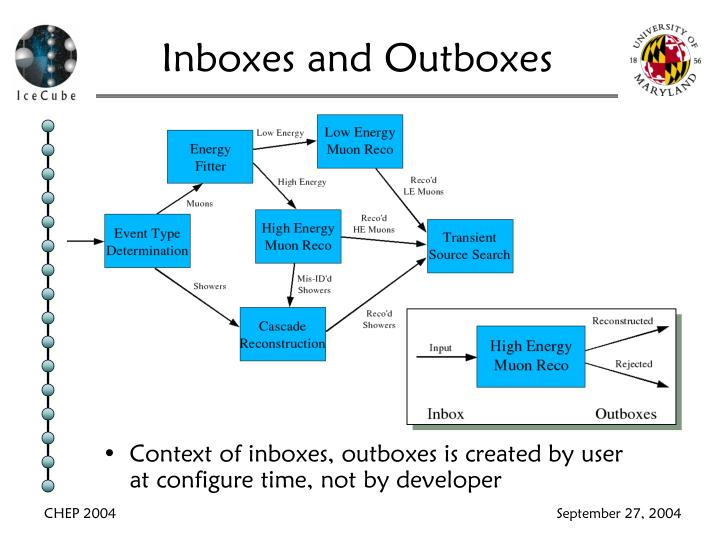 Inboxes and Outboxes