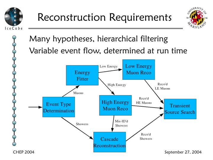 Reconstruction Requirements