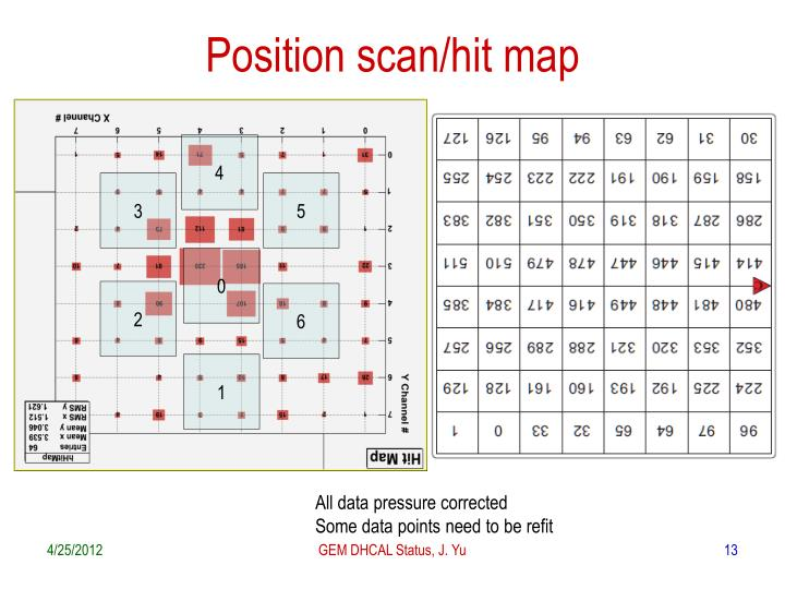 Position scan/hit map