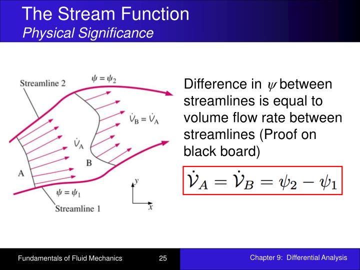 fluid dynamics and stream function Velocity potentials and stream functions as we have seen, a two-dimensional velocity field in which the flow is everywhere parallel to the -plane.