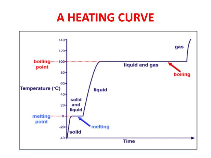 A heating curve