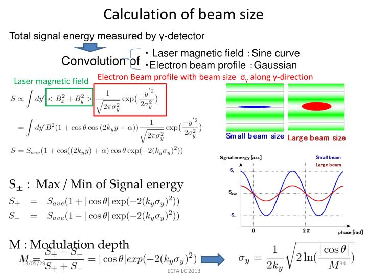 Calculation of beam size
