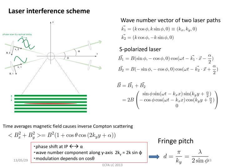 Laser interference scheme