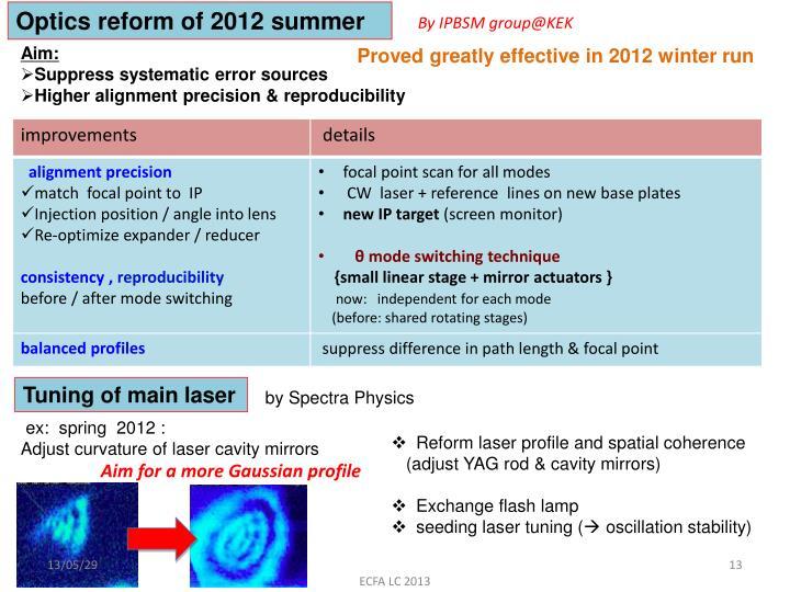 Optics reform of 2012 summer