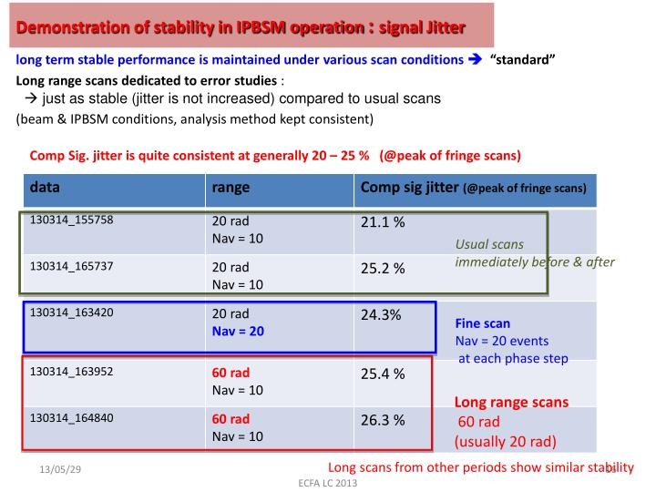Demonstration of stability in IPBSM operation