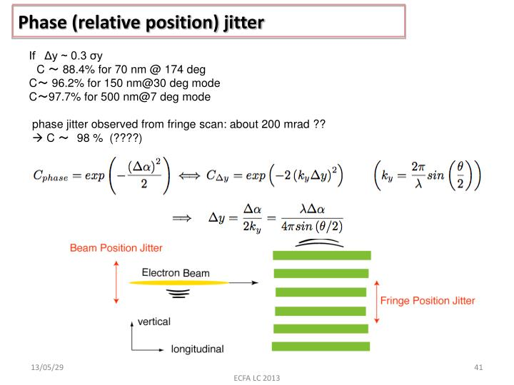 Phase (relative position) jitter