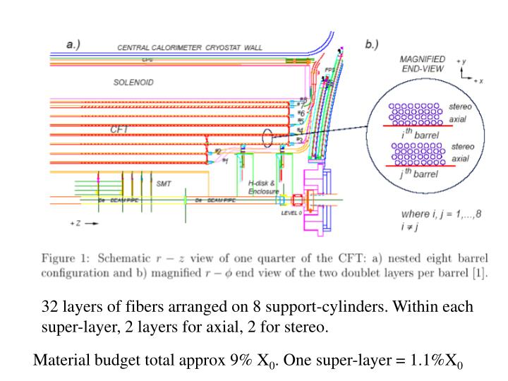 32 layers of fibers arranged on 8 support-cylinders. Within each super-layer, 2 layers for axial, 2 for stereo.