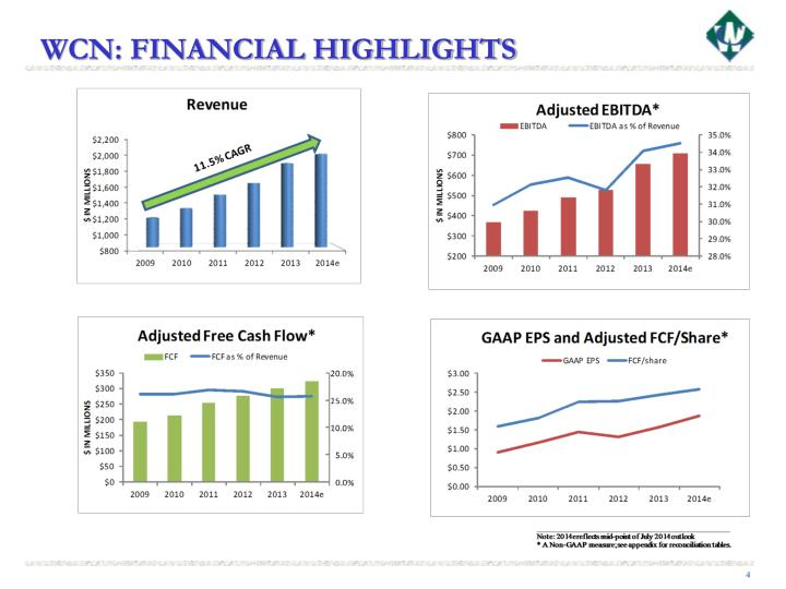 WCN: FINANCIAL HIGHLIGHTS