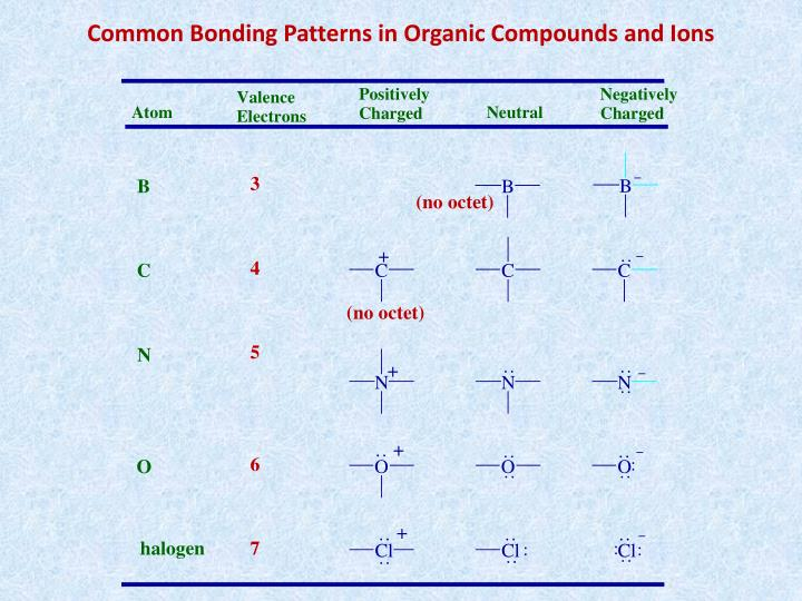 Common Bonding Patterns in Organic Compounds and Ions