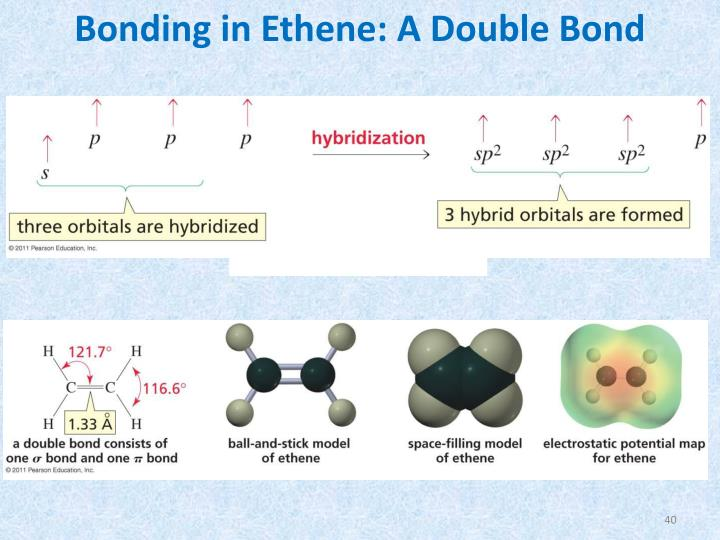 Bonding in Ethene: A Double Bond