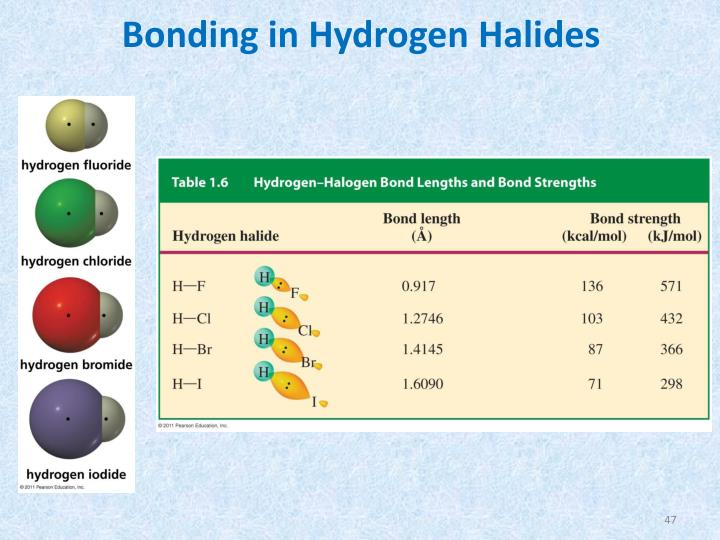Bonding in Hydrogen Halides