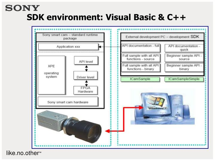 SDK environment: Visual Basic & C++
