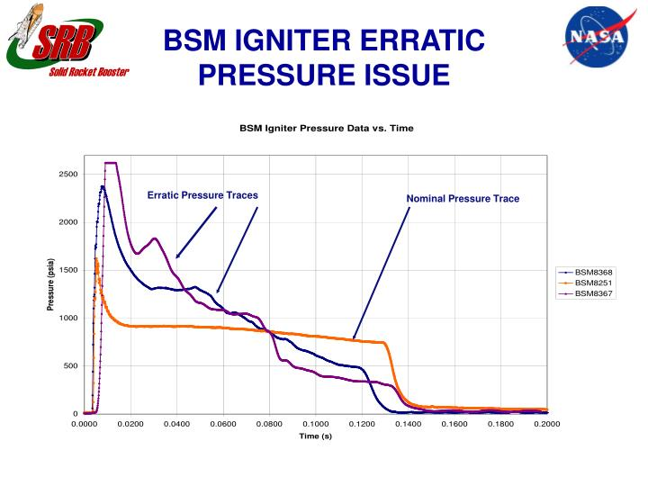 Erratic Pressure Traces