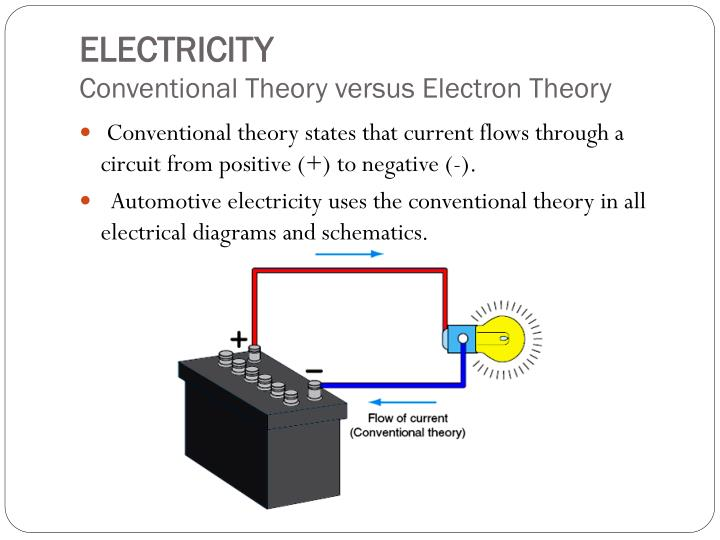 Conventional theory states that current flows through a circuit from positive (+) to negative (-).