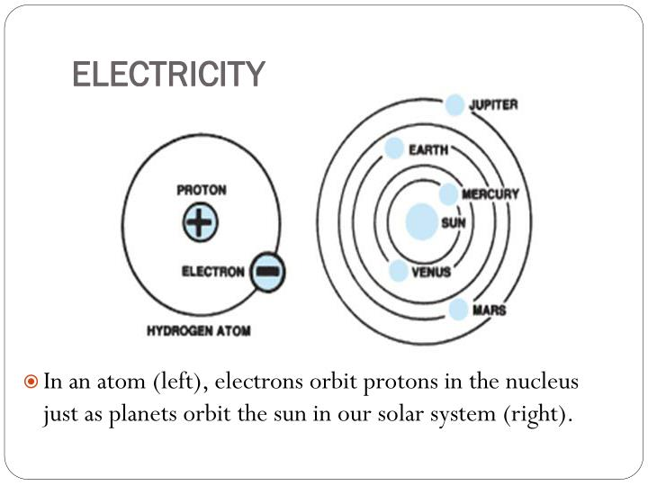 In an atom (left), electrons orbit protons in the nucleus just as planets orbit the sun in our solar system (right).