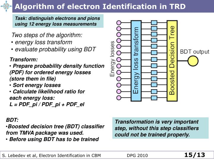 Algorithm of electron Identification in TRD