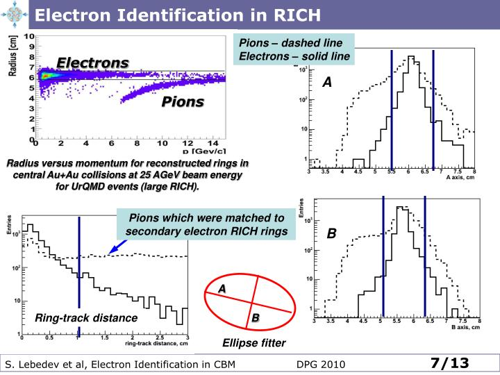 Electron Identification in RICH