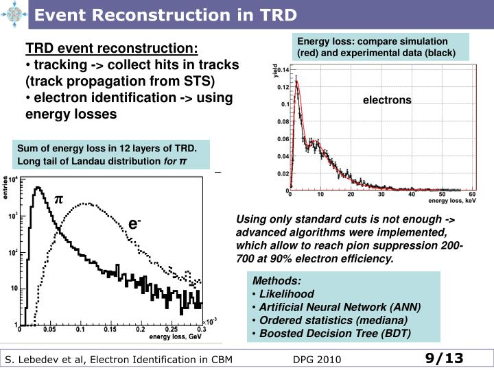 Event Reconstruction in TRD