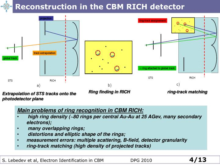 Reconstruction in the CBM RICH detector