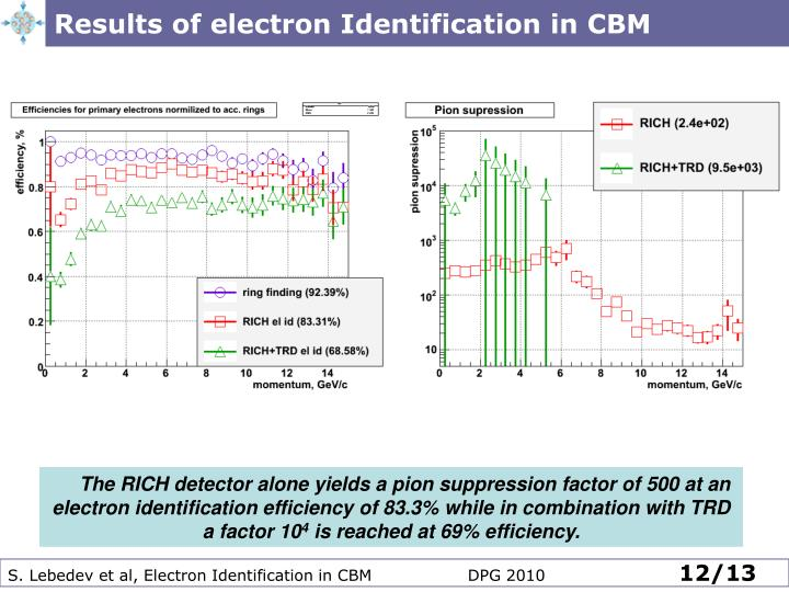 Results of electron Identification in CBM