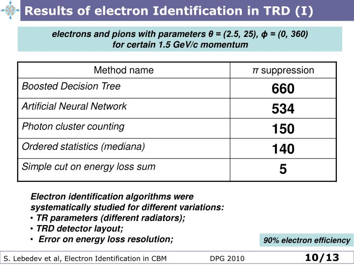 Results of electron Identification in TRD (I)