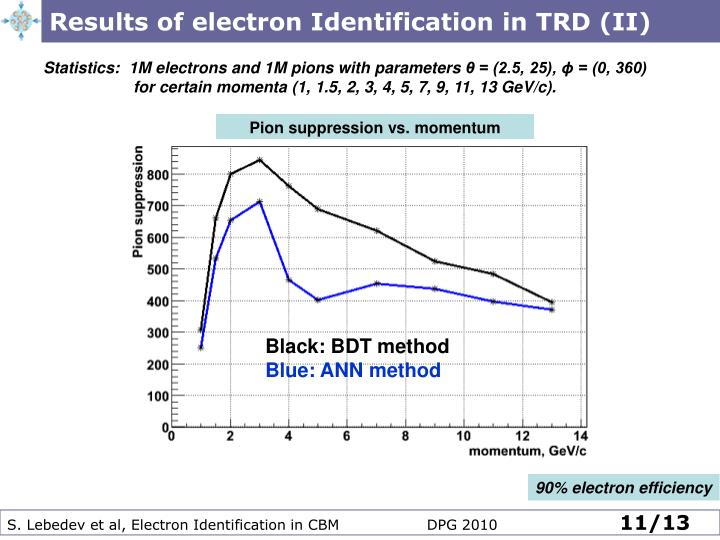 Results of electron Identification in TRD (II)