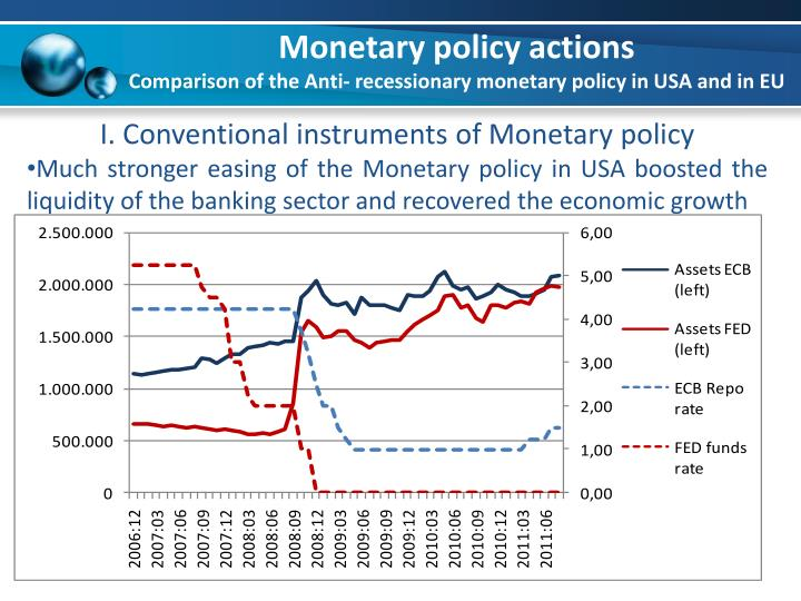 Monetary policy actions comparison of the anti recessionary monetary policy in usa and in eu