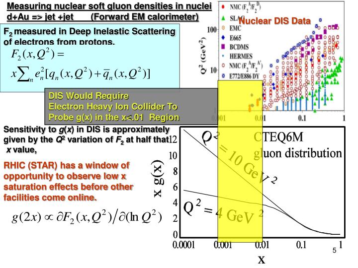 Measuring nuclear soft gluon densities in nuclei