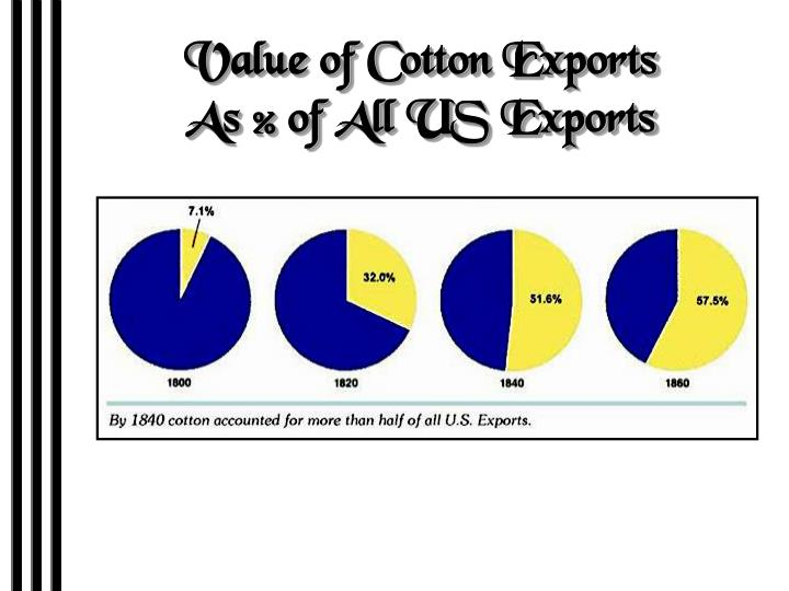 Value of Cotton Exports