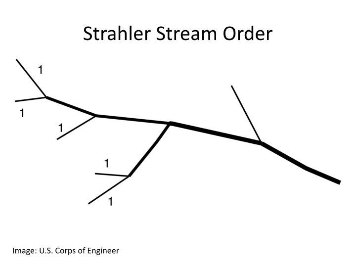 Strahler