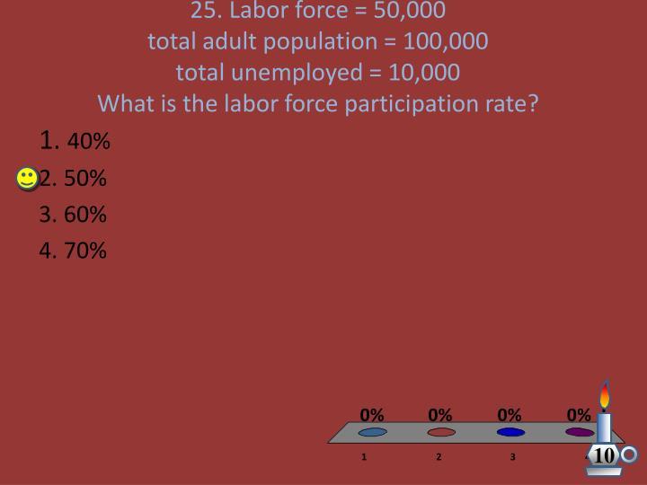 25. Labor force = 50,000