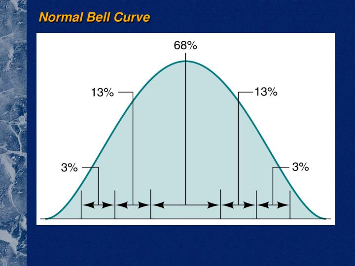 Normal Bell Curve