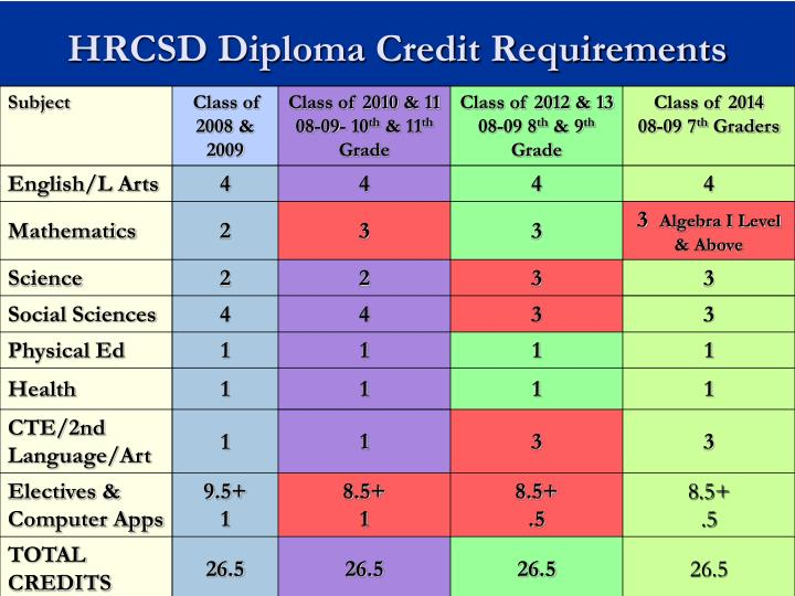 HRCSD Diploma Credit Requirements