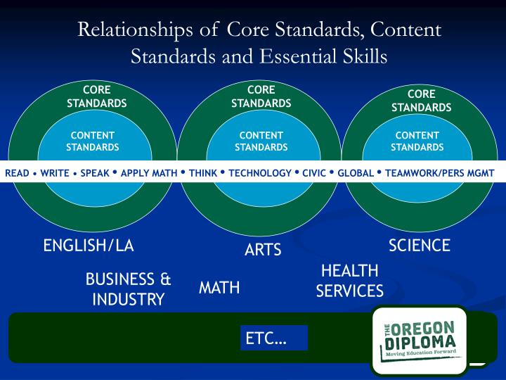 Relationships of Core Standards, Content Standards and Essential Skills
