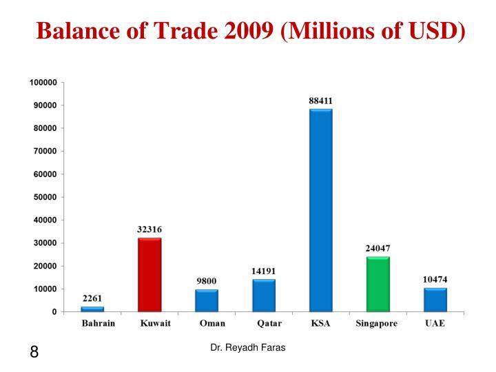 Balance of Trade 2009 (Millions of USD)