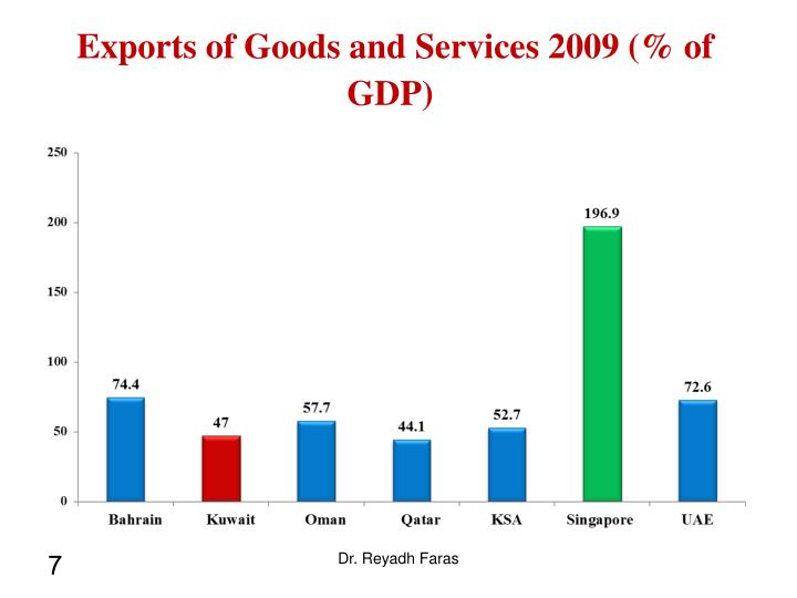 Exports of Goods and Services 2009 (% of GDP)