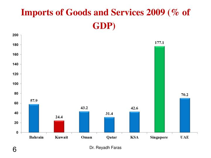Imports of Goods and Services 2009 (% of GDP)
