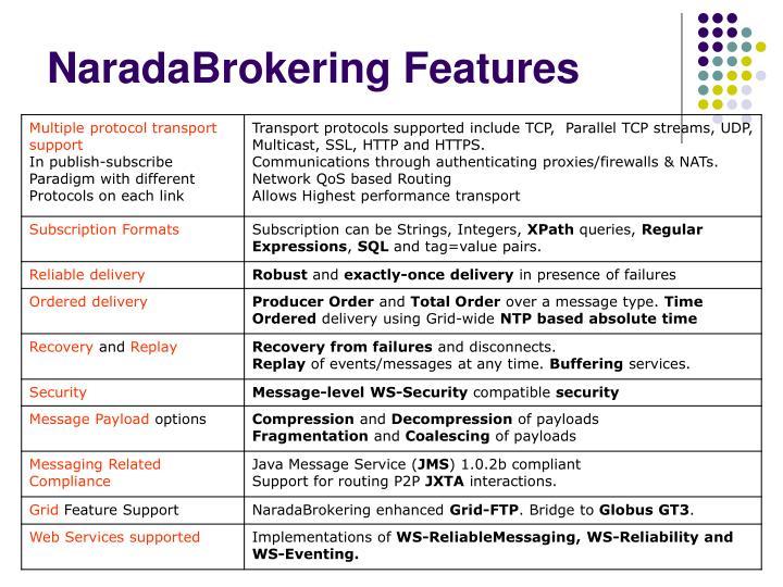 NaradaBrokering Features