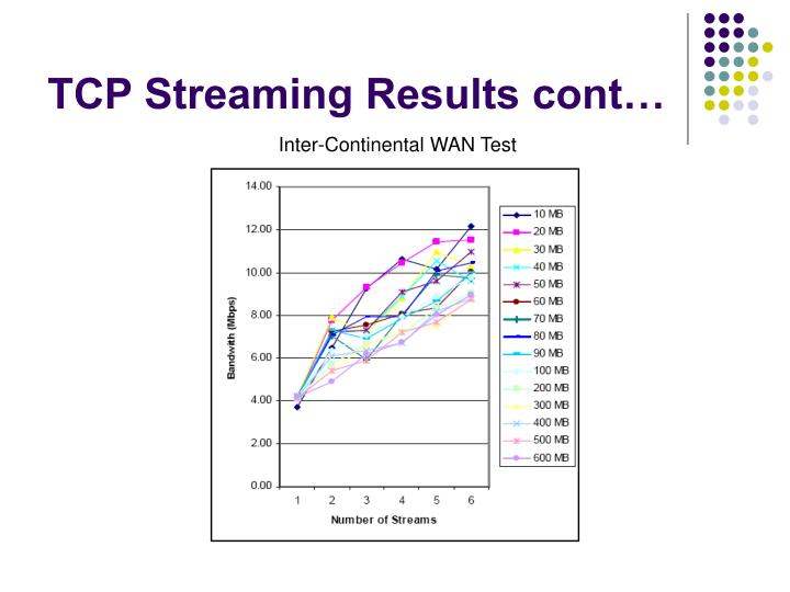 TCP Streaming Results cont…
