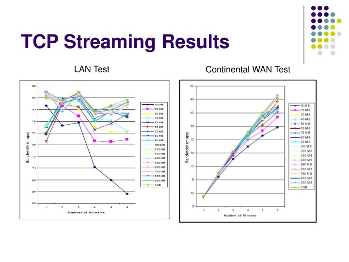 TCP Streaming Results