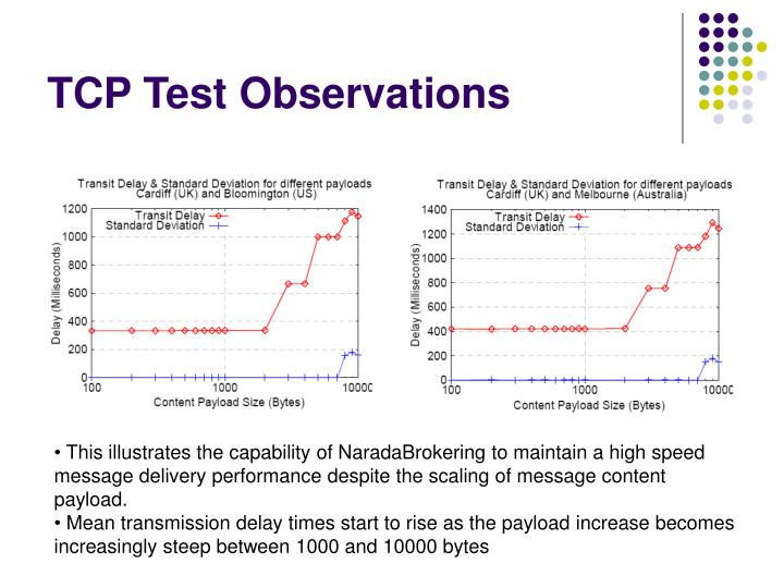 TCP Test Observations