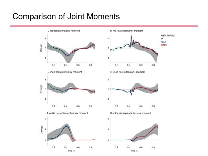 Comparison of Joint Moments