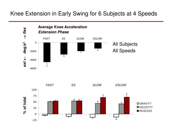 Average Knee Acceleration