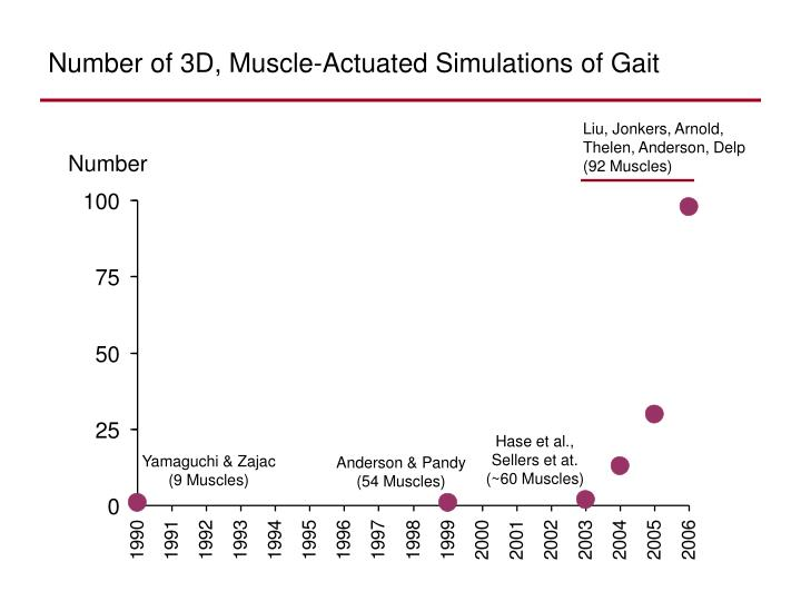 Number of 3D, Muscle-Actuated Simulations of Gait