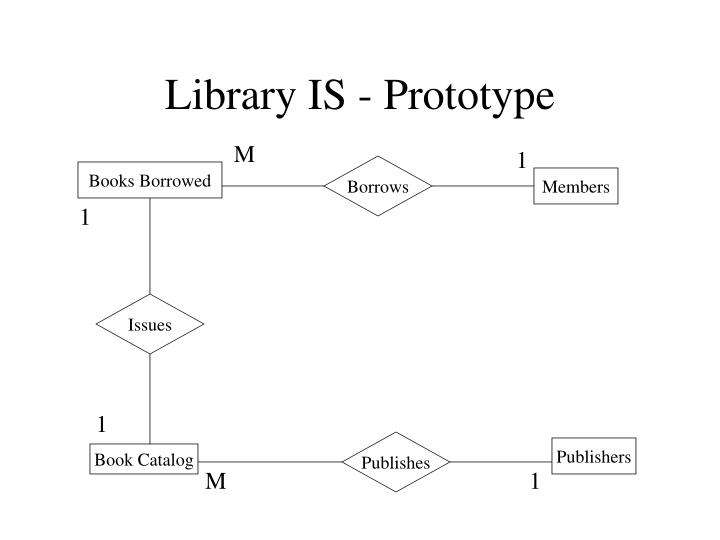 Library is prototype