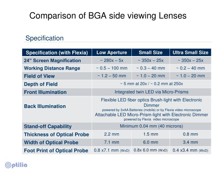 Comparison of BGA side viewing Lenses