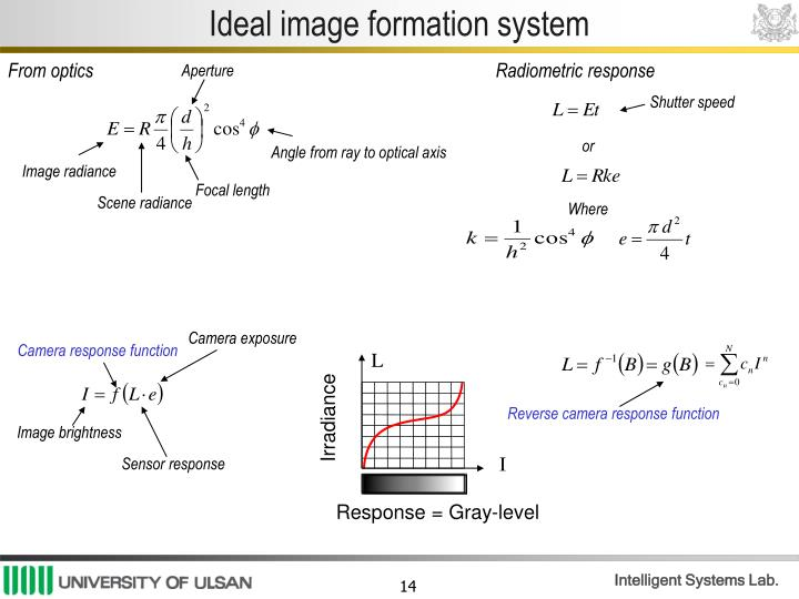 Ideal image formation system