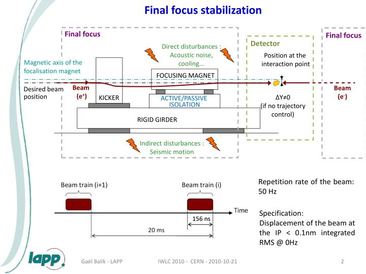 Final focus stabilization