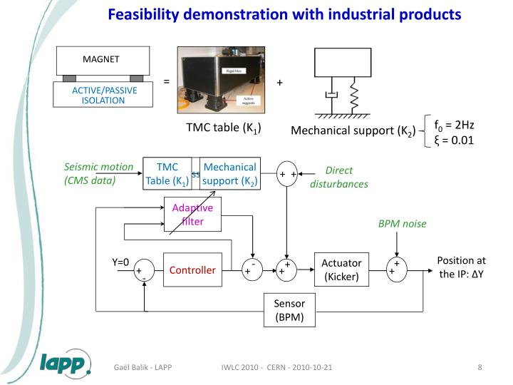 Feasibility demonstration with industrial products